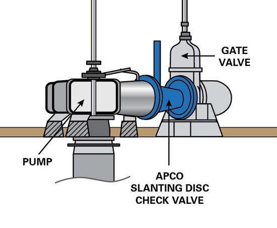 "54"" APCO CSD SLANTING DISC CHECK VALVES SOLVE SPACE CONSTRAINT ISSUE IN DRY DOCK APPLICATION"